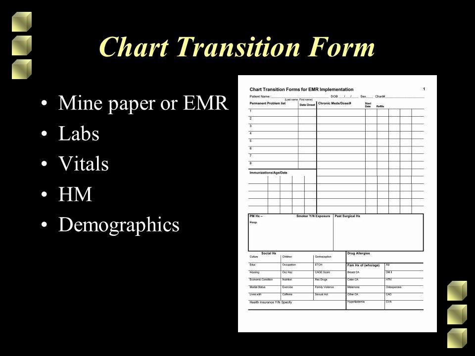 Chart Transition Form Mine paper or EMR Labs Vitals HM Demographics