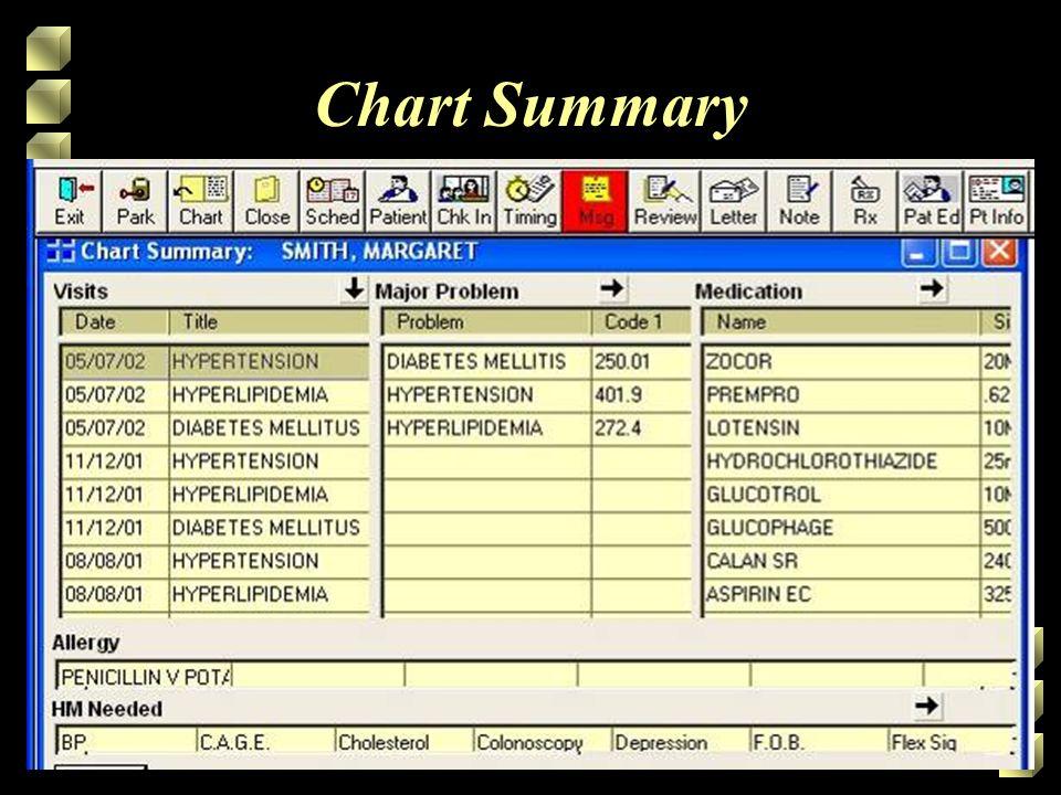 Chart Summary