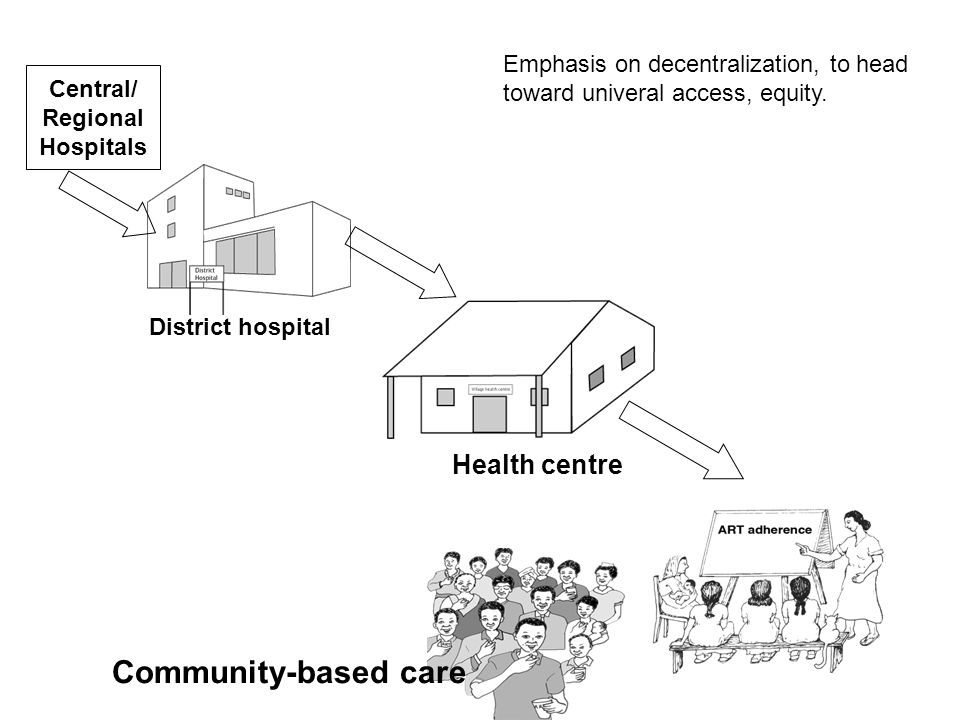 Health centre Community-based care Central/ Regional Hospitals District hospital Emphasis on decentralization, to head toward univeral access, equity.
