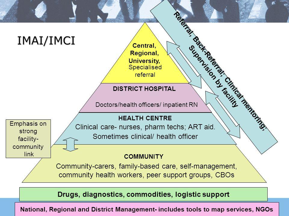 Central, Regional, University, DISTRICT HOSPITAL COMMUNITY Clinical care- nurses, pharm techs; ART aid.