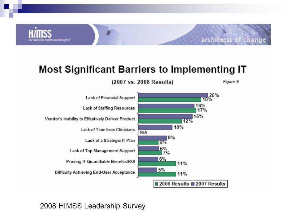 2008 HIMSS Leadership Survey