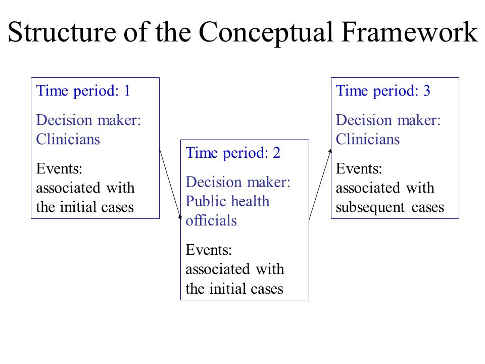 Structure of the Conceptual Framework Time period: 1 Decision maker: Clinicians Events: associated with the initial cases Time period: 2 Decision make