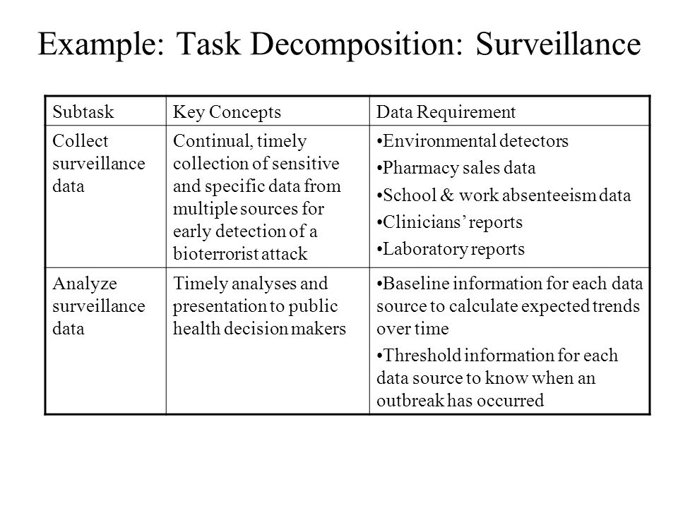 Example: Task Decomposition: Surveillance SubtaskKey ConceptsData Requirement Collect surveillance data Continual, timely collection of sensitive and specific data from multiple sources for early detection of a bioterrorist attack Environmental detectors Pharmacy sales data School & work absenteeism data Clinicians' reports Laboratory reports Analyze surveillance data Timely analyses and presentation to public health decision makers Baseline information for each data source to calculate expected trends over time Threshold information for each data source to know when an outbreak has occurred