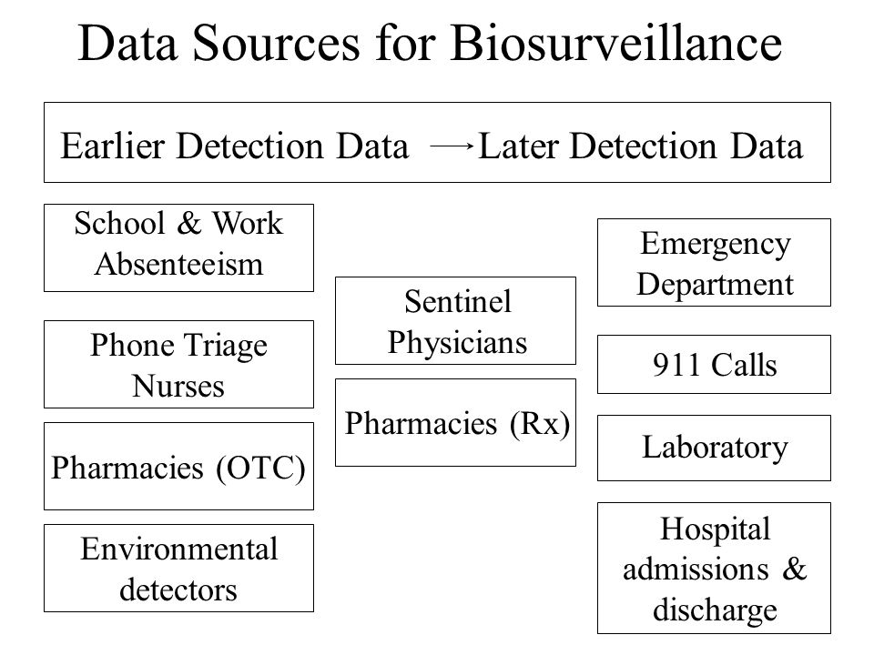 Data Sources for Biosurveillance School & Work Absenteeism Phone Triage Nurses Pharmacies (OTC) Environmental detectors Sentinel Physicians Pharmacies