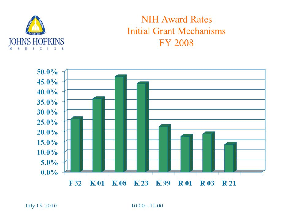 July 15, 201010:00 – 11:00 NIH Award Rates Initial Grant Mechanisms FY 2008