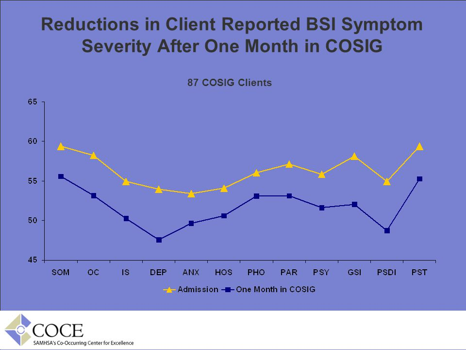 Reductions in Client Reported BSI Symptom Severity After One Month in COSIG 87 COSIG Clients