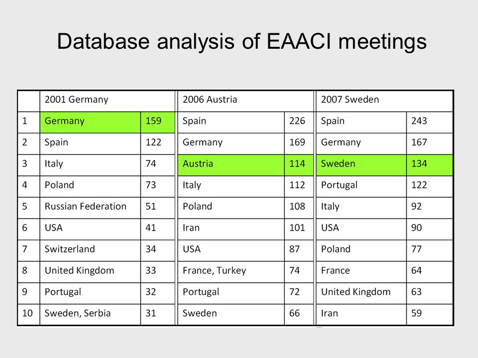 Database analysis of EAACI meetings
