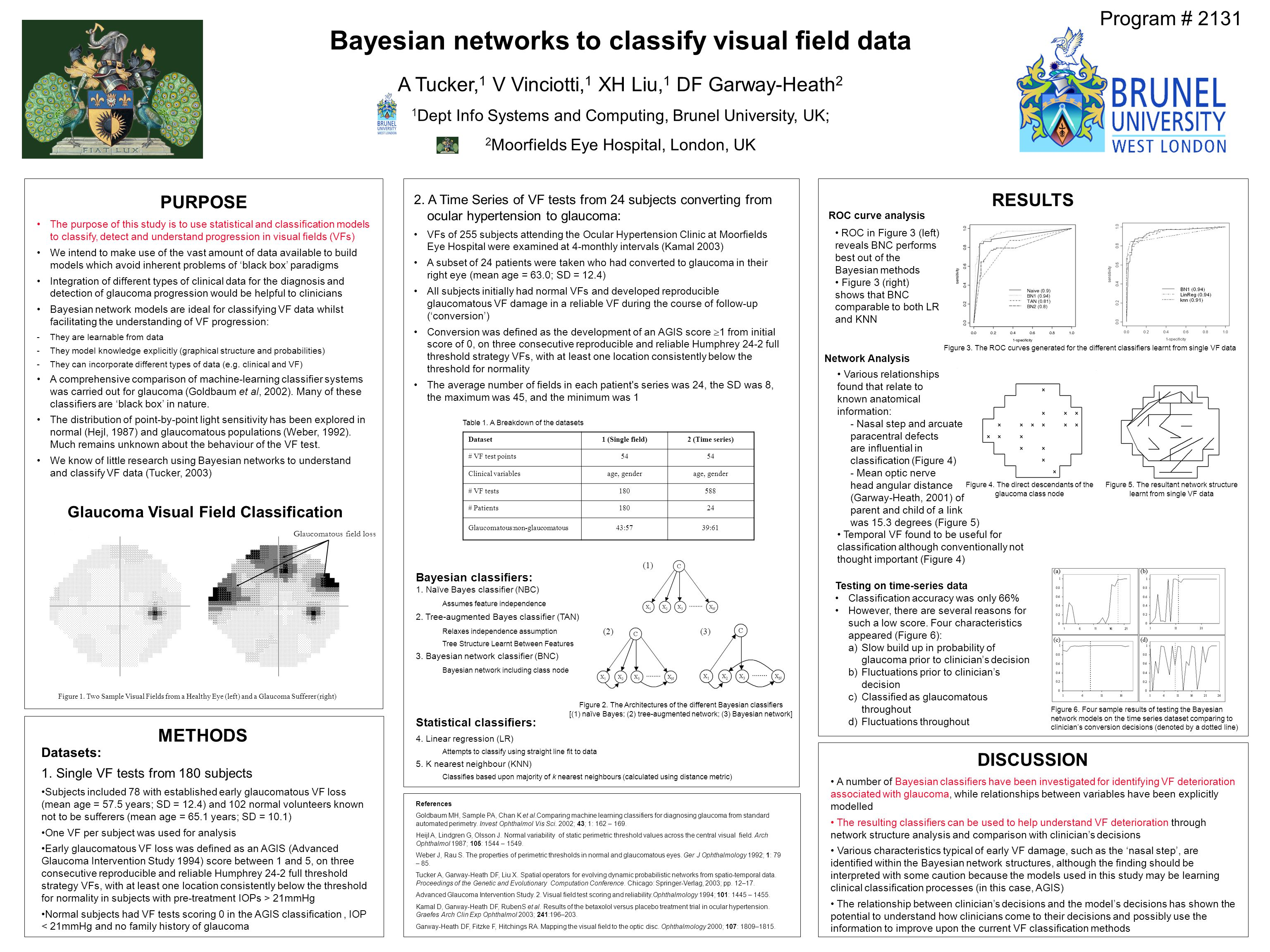 The purpose of this study is to use statistical and classification models to classify, detect and understand progression in visual fields (VFs) We intend to make use of the vast amount of data available to build models which avoid inherent problems of 'black box' paradigms Integration of different types of clinical data for the diagnosis and detection of glaucoma progression would be helpful to clinicians Bayesian network models are ideal for classifying VF data whilst facilitating the understanding of VF progression: -They are learnable from data -They model knowledge explicitly (graphical structure and probabilities) -They can incorporate different types of data (e.g.