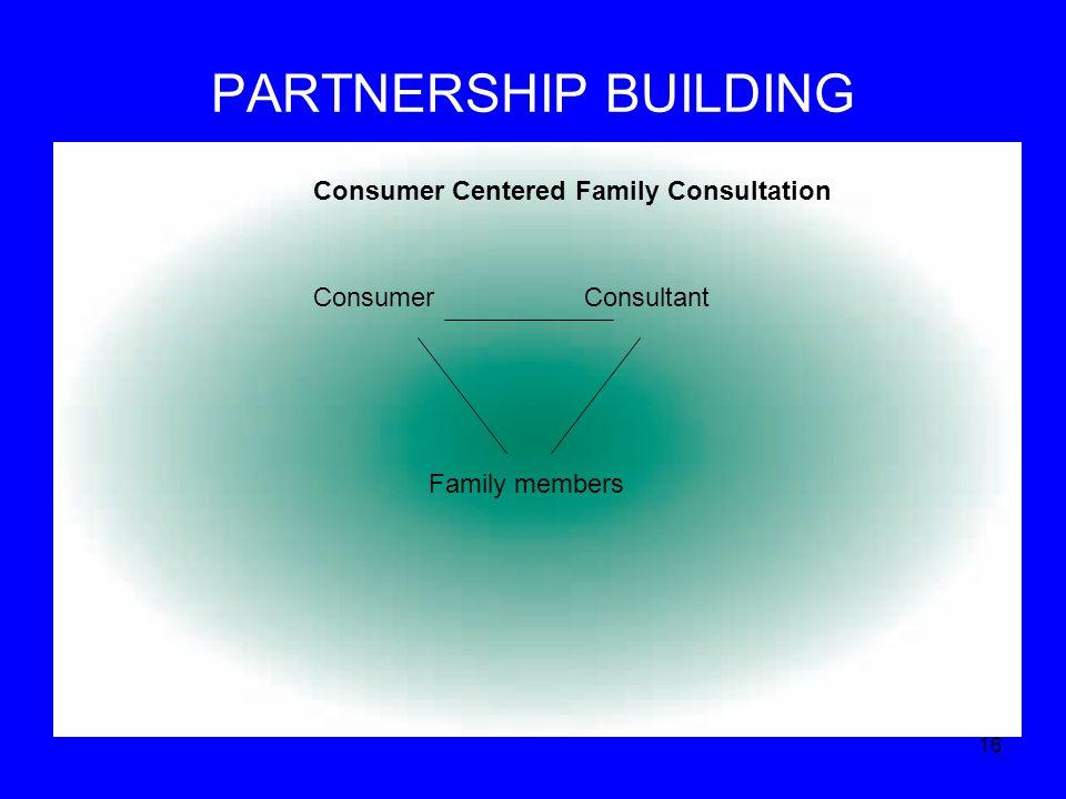 PARTNERSHIP BUILDING 16 Consumer Consultant Consumer Centered Family Consultation Family members