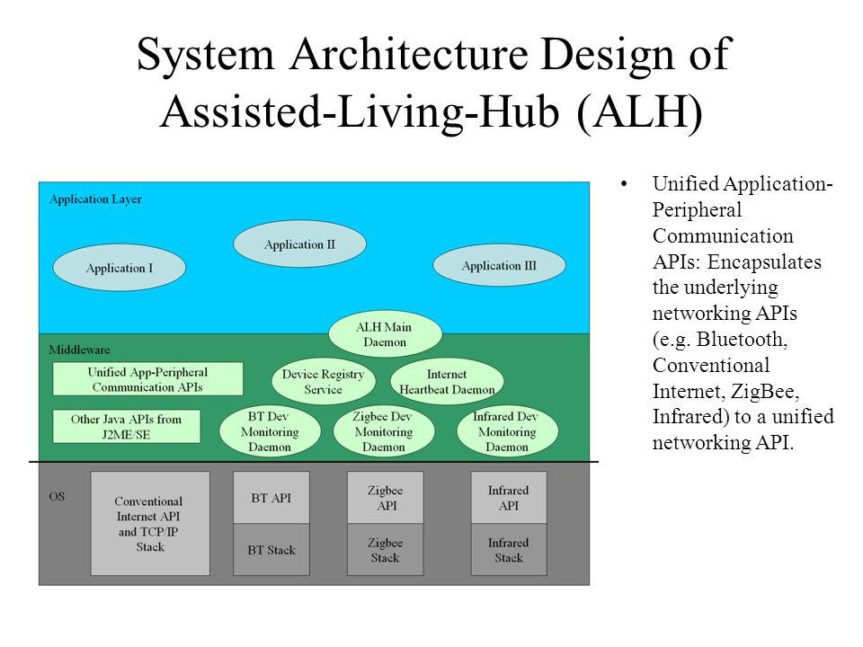 System Architecture Design of Assisted-Living-Hub (ALH) Unified Application- Peripheral Communication APIs: Encapsulates the underlying networking API