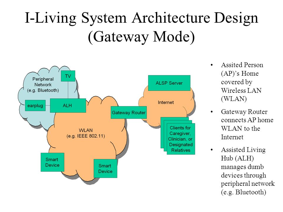 I-Living System Architecture Design (Gateway Mode) ALH and Smart Devices can connect to Internet via Gateway Router Assisted Living Service Provider (ALSP) Server database is the central database where all data is stored (vital sign, reminder, personnel information, role access policy, logs, etc.)