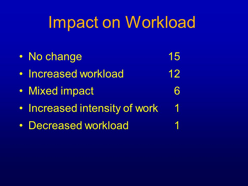 Impact on Workload No change 15 Increased workload 12 Mixed impact 6 Increased intensity of work 1 Decreased workload 1