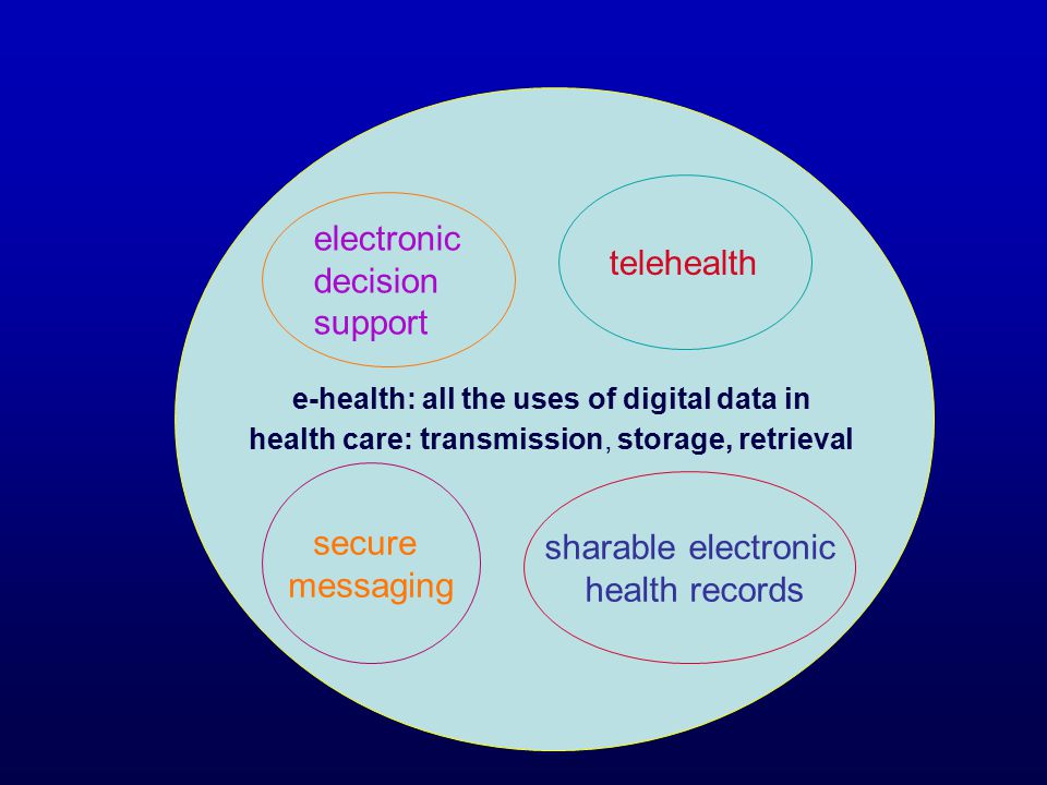 Conclusions: Most telehealth services changed the organisation and delivery of health care Telehealth can be a small, safe improvement Or a complex, disruptive innovation