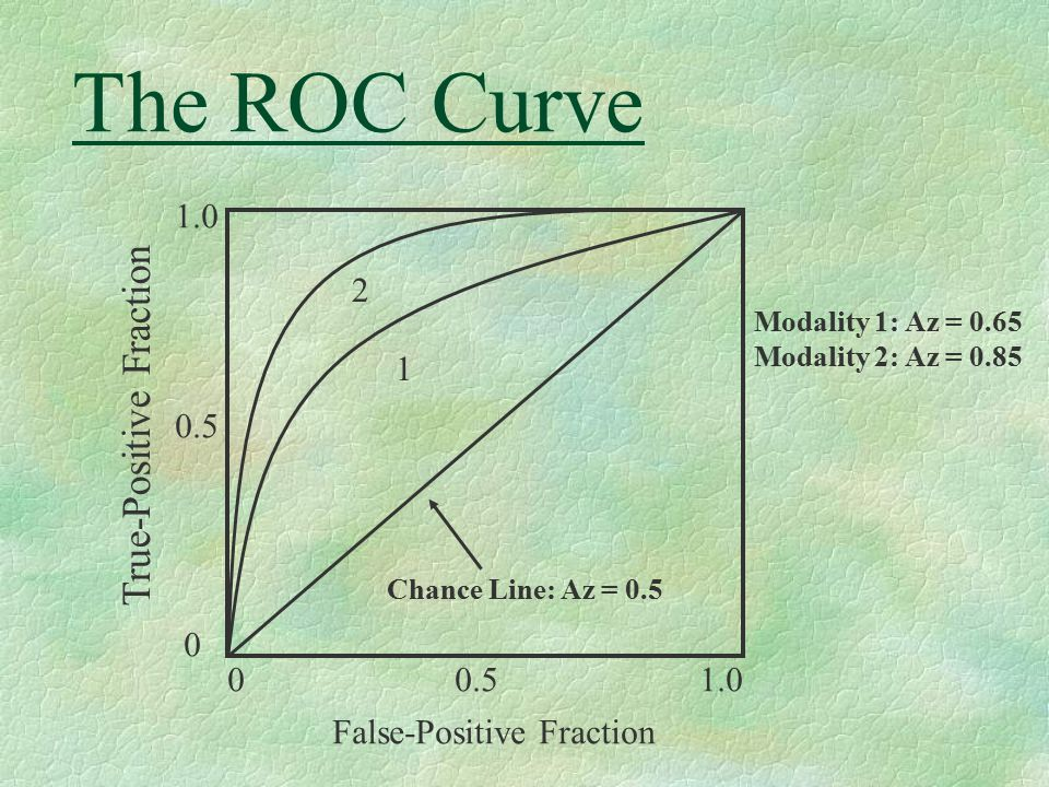 The ROC Curve True-Positive Fraction 0 1.0 0.5 0 0.5 1.0 False-Positive Fraction Chance Line: Az = 0.5 Modality 1: Az = 0.65 Modality 2: Az = 0.85 1 2