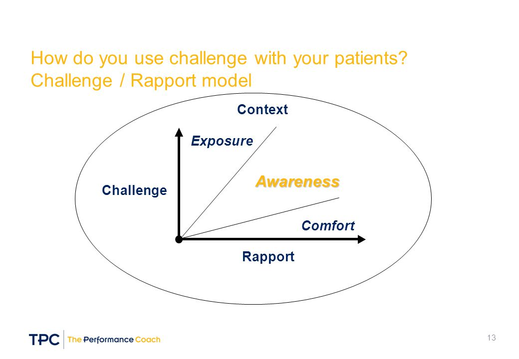 How do you use challenge with your patients? Challenge / Rapport model Rapport Challenge Awareness Comfort Exposure Context 13