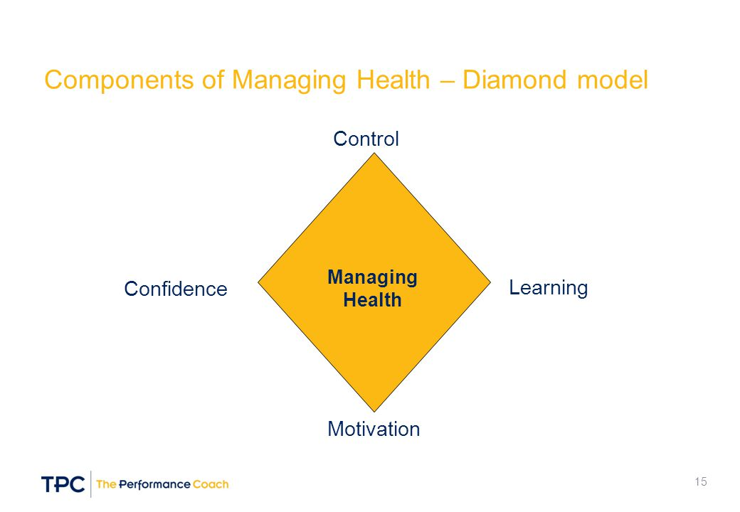 Components of Managing Health – Diamond model Control Learning Motivation Confidence Managing Health 15