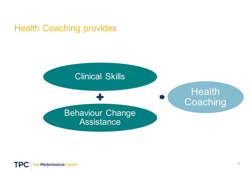 Clinical Skills Behaviour Change Assistance Health Coaching Health Coaching provides 4