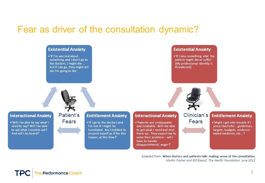 Fear as driver of the consultation dynamic? Existential Anxiety 'If I'm worried about something and I don't go to the doctors, I might die … but if I