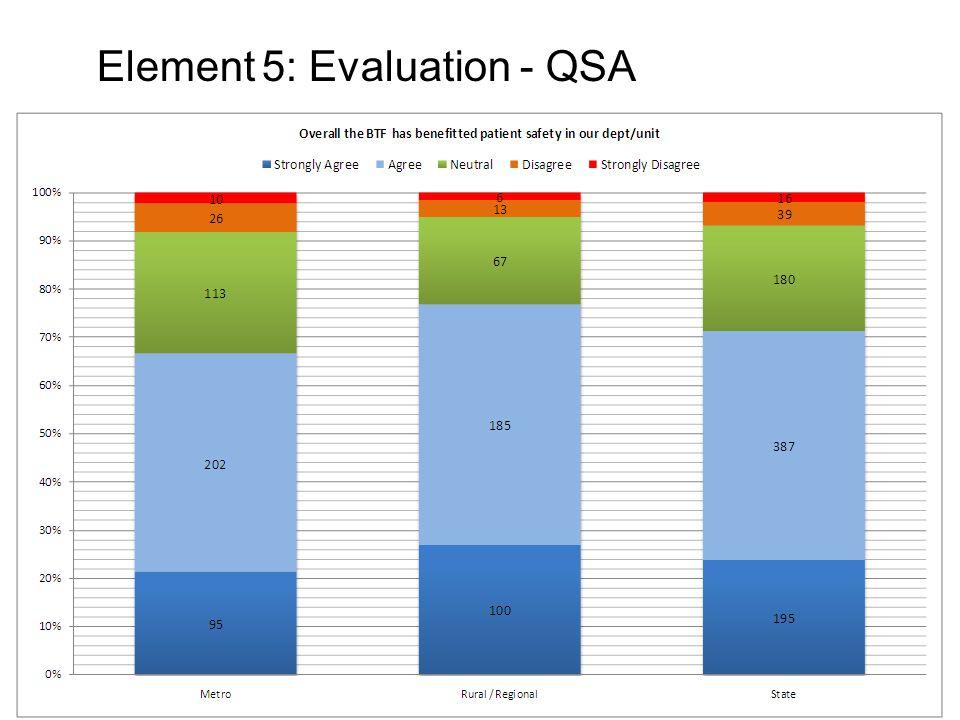 Element 5: Evaluation - QSA