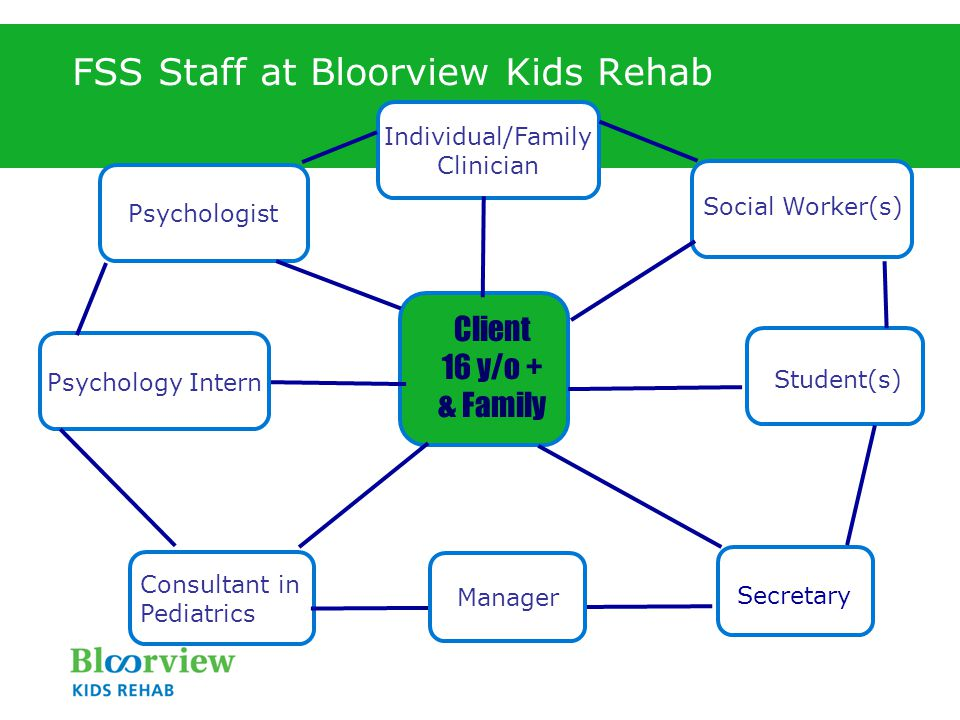 FSS Staff at Bloorview Kids Rehab Client 16 y/o + & Family Social Worker(s) Student(s) Secretary Psychologist Individual/Family Clinician Individual /