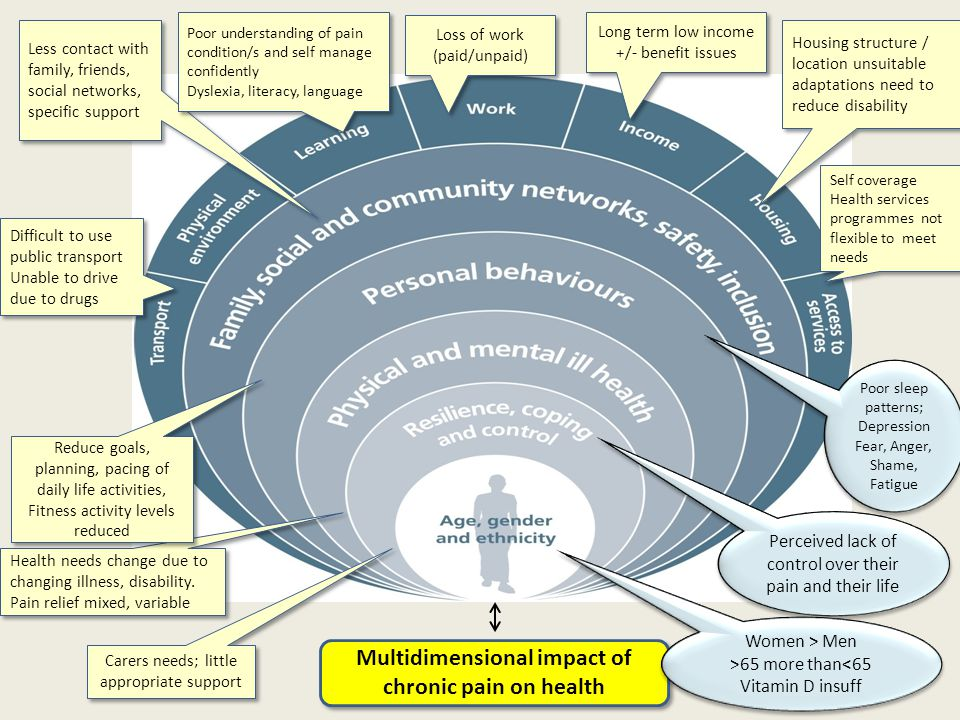 Patient Centred Outcomes Improve health as a resource for life Improve confidence + sense of control (self efficacy) so….