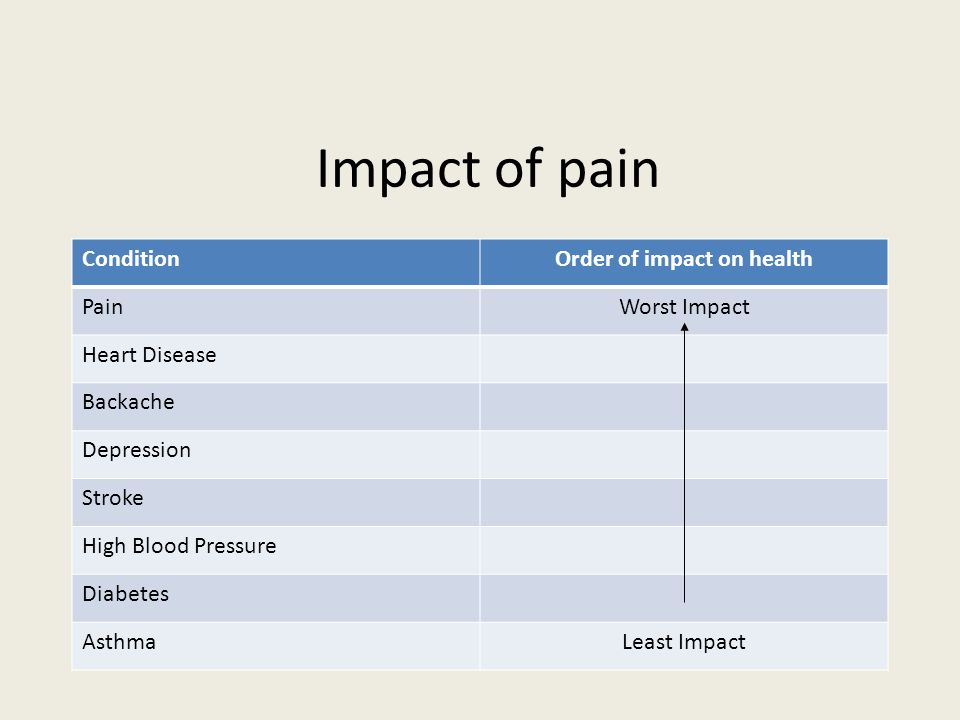 Impact of pain ConditionOrder of impact on health PainWorst Impact Heart Disease Backache Depression Stroke High Blood Pressure Diabetes AsthmaLeast I