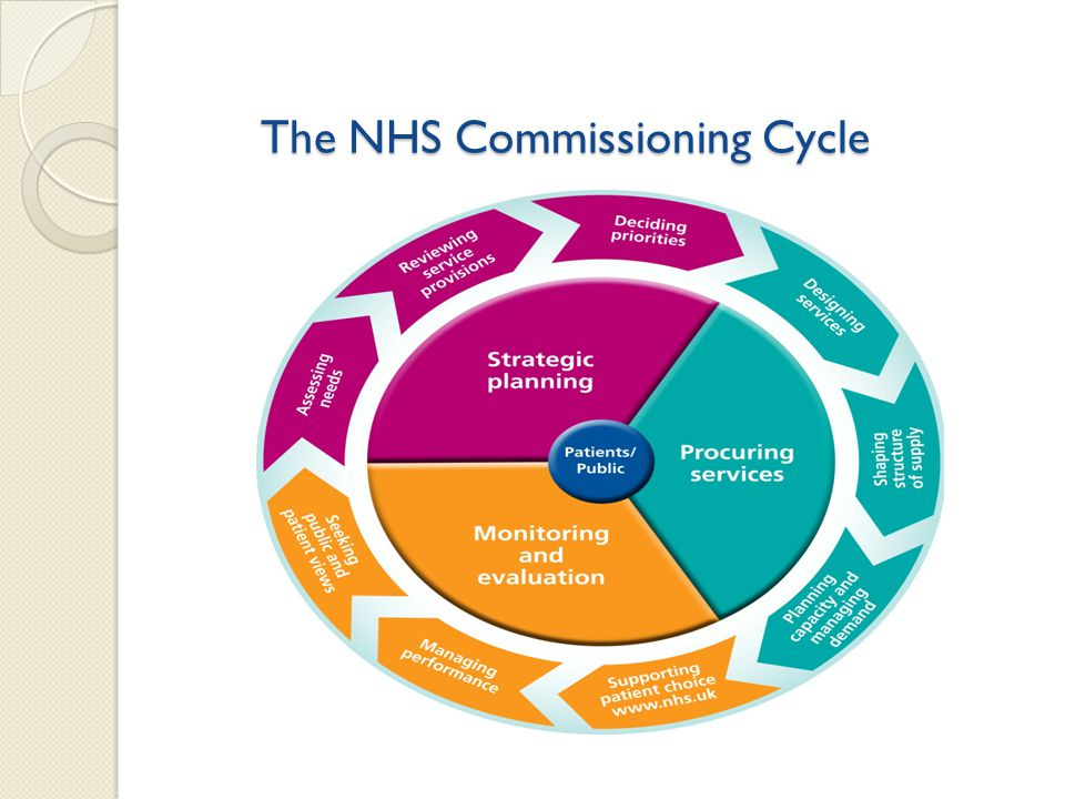 The NHS Commissioning Cycle