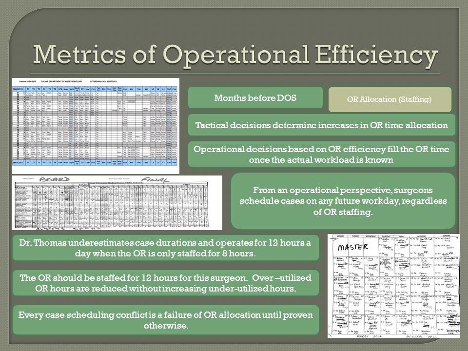 OR Allocation (Staffing) Months before DOS Tactical decisions determine increases in OR time allocation Operational decisions based on OR efficiency fill the OR time once the actual workload is known Dr.