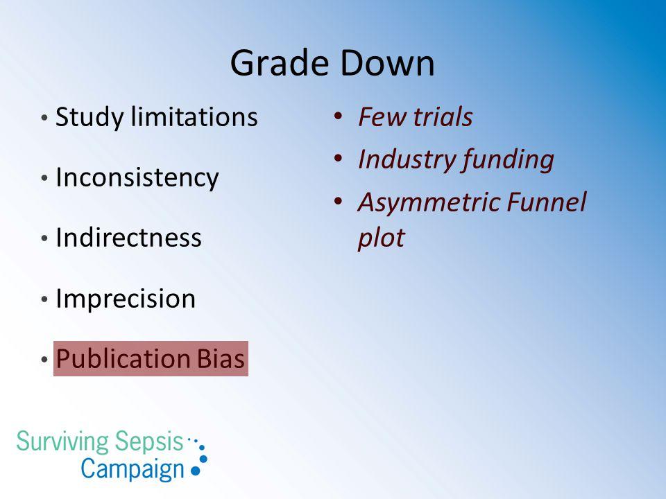 Grade Down Study limitations Inconsistency Indirectness Imprecision Publication Bias Few trials Industry funding Asymmetric Funnel plot