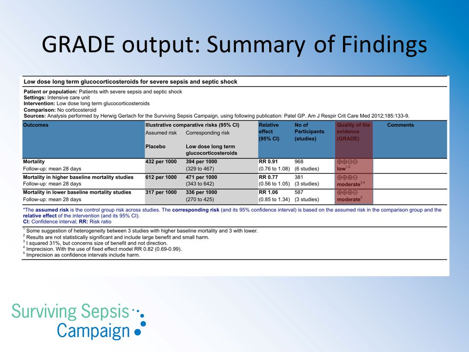 GRADE output: Summary of Findings