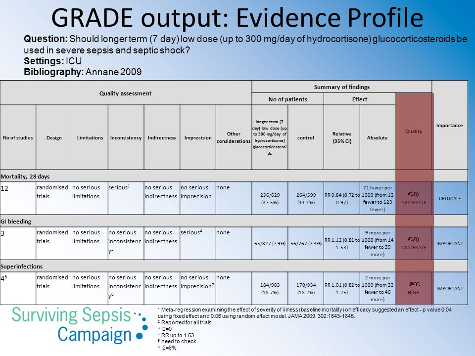 GRADE output: Evidence Profile Quality assessment Summary of findings Importance No of patientsEffect Quality No of studiesDesignLimitationsInconsiste