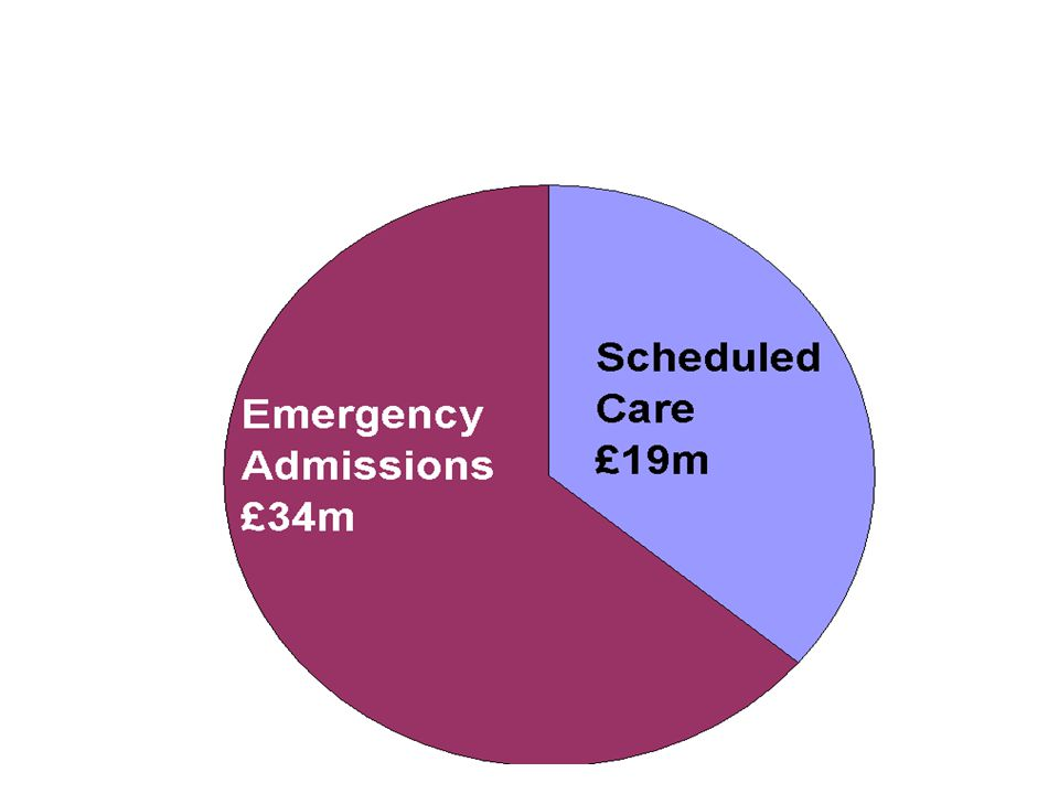 Bridgwater Qipp Total£20,209,000 Need to reduce emergency admissions by 130 per week every week 90