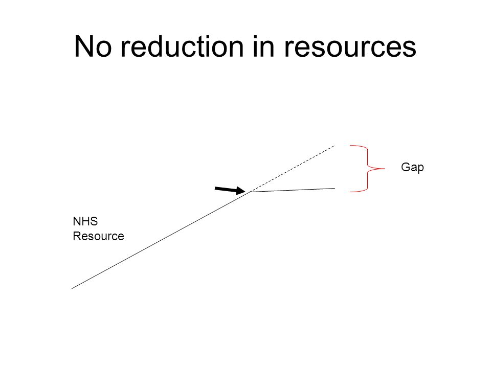 No reduction in resources NHS Resource Gap
