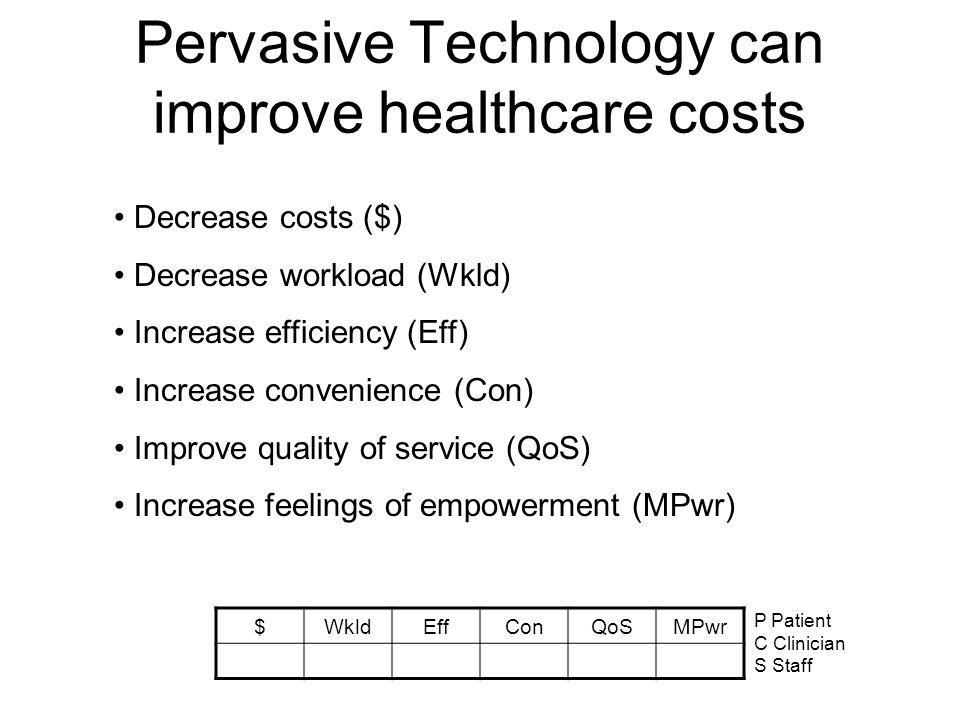 Pervasive Technology can improve healthcare costs Decrease costs ($) Decrease workload (Wkld) Increase efficiency (Eff) Increase convenience (Con) Improve quality of service (QoS) Increase feelings of empowerment (MPwr) $WkldEffConQoSMPwr P Patient C Clinician S Staff
