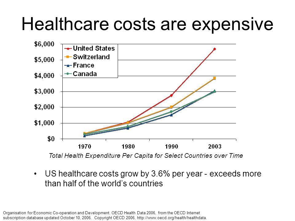 Healthcare costs are expensive US healthcare costs grow by 3.6% per year - exceeds more than half of the world's countries Total Health Expenditure Per Capita for Select Countries over Time Organisation for Economic Co-operation and Development.