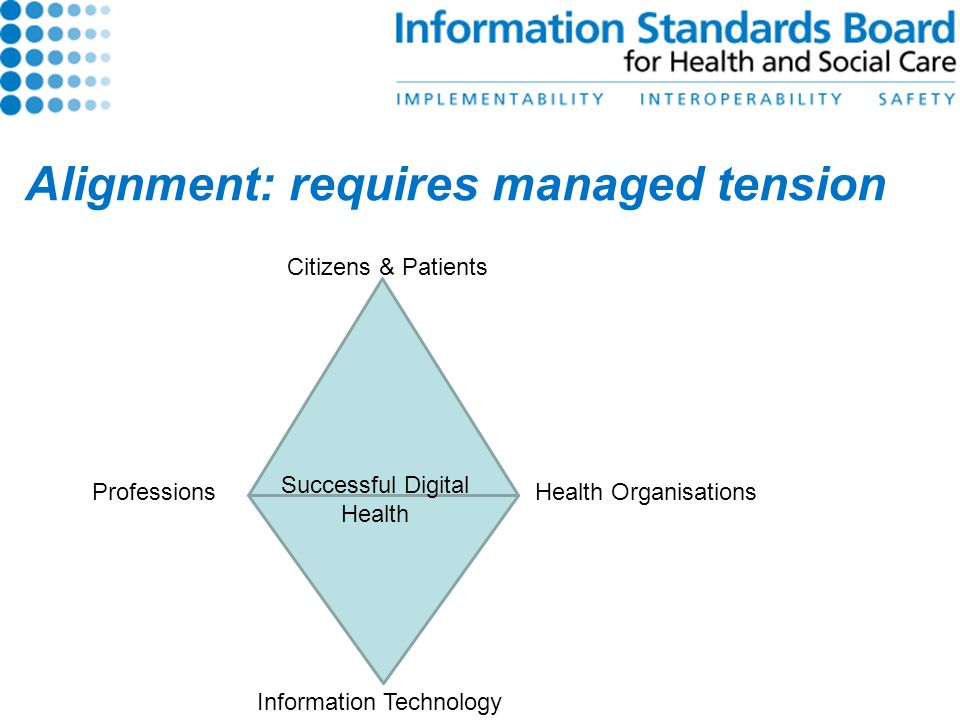 Alignment: requires managed tension Citizens & Patients Information Technology Health OrganisationsProfessions Successful Digital Health