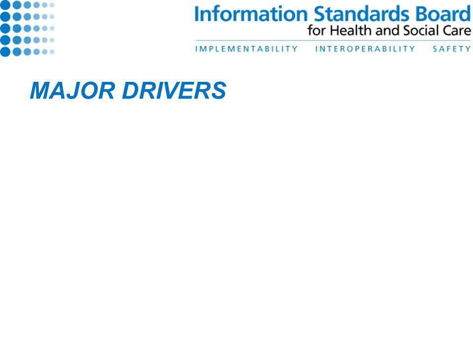 MAJOR DRIVERS