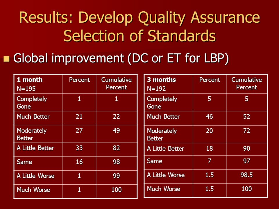 Results: Develop Quality Assurance Selection of Standards Global improvement (DC or ET for LBP) Global improvement (DC or ET for LBP) 1 month N=195Percent Cumulative Percent Completely Gone 11 Much Better 2122 Moderately Better 2749 A Little Better 3382 Same1698 A Little Worse 199 Much Worse 1100 3 months N=192Percent Cumulative Percent Completely Gone 55 Much Better 4652 Moderately Better 2072 A Little Better 1890 Same797 A Little Worse 1.598.5 Much Worse 1.5100