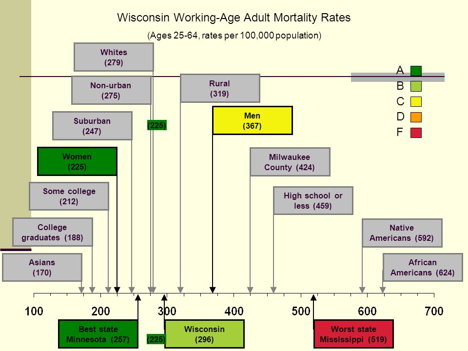 Wisconsin Working-Age Adult Mortality Rates (Ages 25-64, rates per 100,000 population) ABCDFABCDF Some college (212) College graduates (188) Whites (2