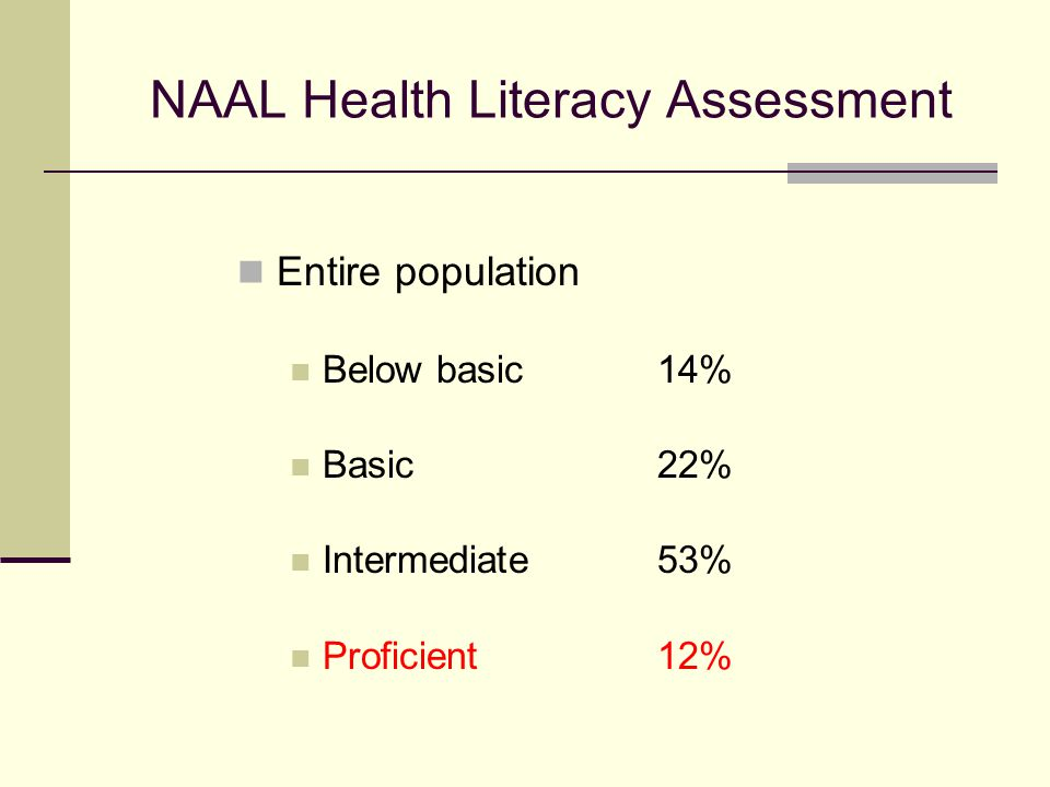 NAAL Health Literacy Assessment Entire population Below basic 14% Basic 22% Intermediate53% Proficient 12%