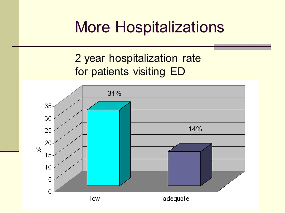 More Hospitalizations 2 year hospitalization rate for patients visiting ED 31% 14%
