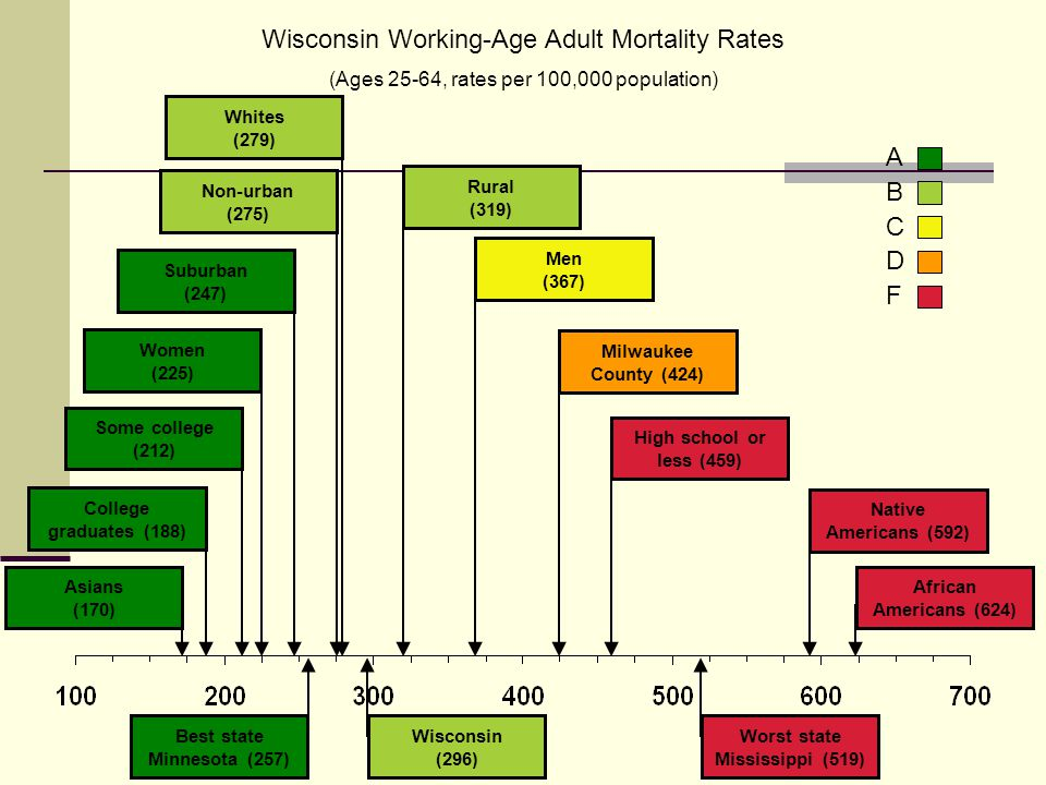 Wisconsin Working-Age Adult Mortality Rates (Ages 25-64, rates per 100,000 population) ABCDFABCDF Some college (212) College graduates (188) Whites (279) Women (225) Suburban (247) Non-urban (275) Rural (319) Men (367) Milwaukee County (424) High school or less (459) Native Americans (592) African Americans (624) Worst state Mississippi (519) Wisconsin (296) Best state Minnesota (257) Asians (170) (275) (266)