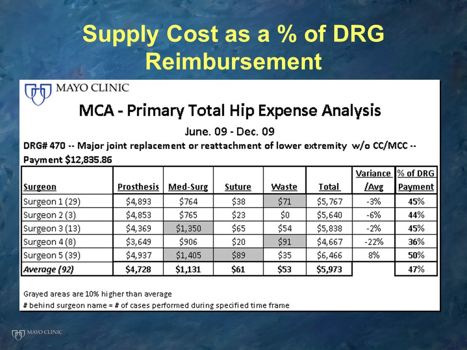 Supply Cost as a % of DRG Reimbursement