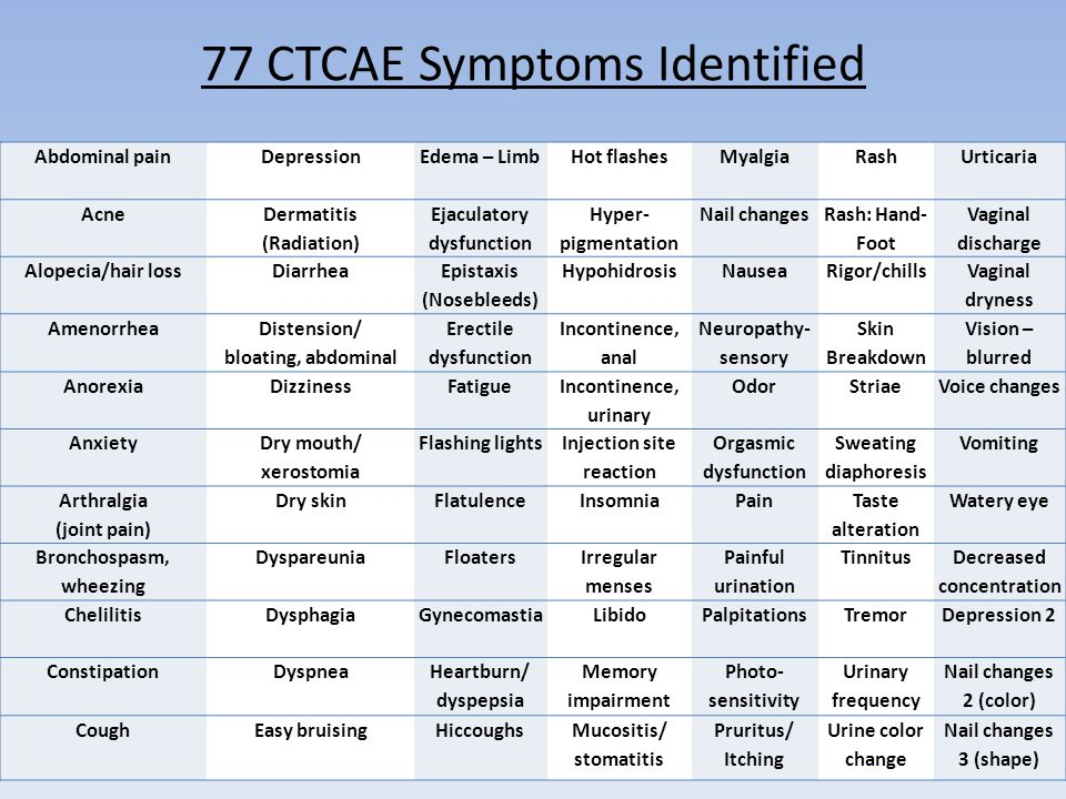 77 CTCAE Symptoms Identified Abdominal painDepressionEdema – LimbHot flashesMyalgia Rash Urticaria Acne Dermatitis (Radiation) Ejaculatory dysfunction Hyper- pigmentation Nail changes Rash: Hand- Foot Vaginal discharge Alopecia/hair lossDiarrhea Epistaxis (Nosebleeds) HypohidrosisNauseaRigor/chills Vaginal dryness Amenorrhea Distension/ bloating, abdominal Erectile dysfunction Incontinence, anal Neuropathy- sensory Skin Breakdown Vision – blurred AnorexiaDizzinessFatigue Incontinence, urinary OdorStriaeVoice changes Anxiety Dry mouth/ xerostomia Flashing lights Injection site reaction Orgasmic dysfunction Sweating diaphoresis Vomiting Arthralgia (joint pain) Dry skinFlatulenceInsomniaPain Taste alteration Watery eye Bronchospasm, wheezing DyspareuniaFloaters Irregular menses Painful urination Tinnitus Decreased concentration ChelilitisDysphagiaGynecomastia Libido PalpitationsTremorDepression 2 ConstipationDyspnea Heartburn/ dyspepsia Memory impairment Photo- sensitivity Urinary frequency Nail changes 2 (color) CoughEasy bruisingHiccoughsMucositis/ stomatitis Pruritus/ Itching Urine color change Nail changes 3 (shape)