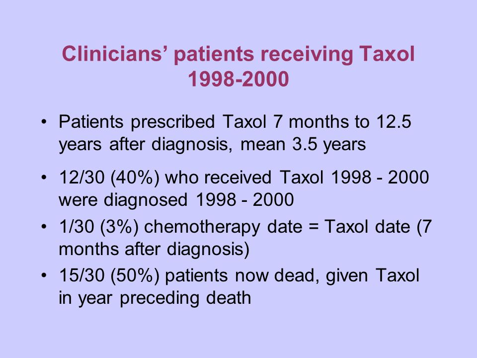 Clinicians' patients receiving Taxol 1998-2000 Patients prescribed Taxol 7 months to 12.5 years after diagnosis, mean 3.5 years 12/30 (40%) who received Taxol 1998 - 2000 were diagnosed 1998 - 2000 1/30 (3%) chemotherapy date = Taxol date (7 months after diagnosis) 15/30 (50%) patients now dead, given Taxol in year preceding death