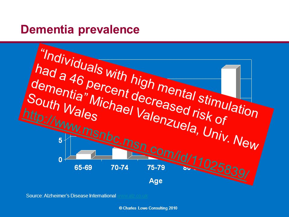 "© Charles Lowe Consulting 2010 Dementia prevalence Source: Alzheimer's Disease International www.alz.co.ukwww.alz.co.uk ""Individuals with high mental"