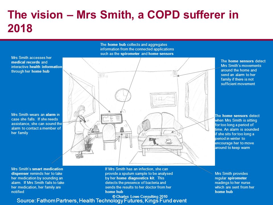 © Charles Lowe Consulting 2010 The vision – Mrs Smith, a COPD sufferer in 2018 The home hub collects and aggregates information from the connected app