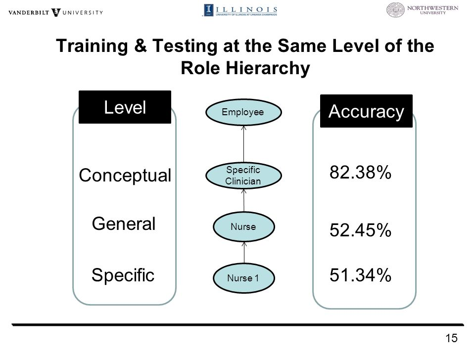 Training & Testing at the Same Level of the Role Hierarchy Employee Specific Clinician Nurse Nurse 1 15 Conceptual General Specific 82.38% 52.45% 51.34% Accuracy Level