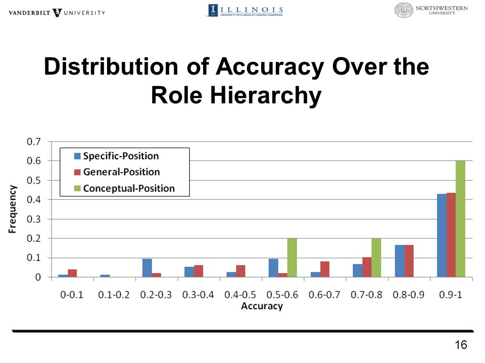 Distribution of Accuracy Over the Role Hierarchy 16