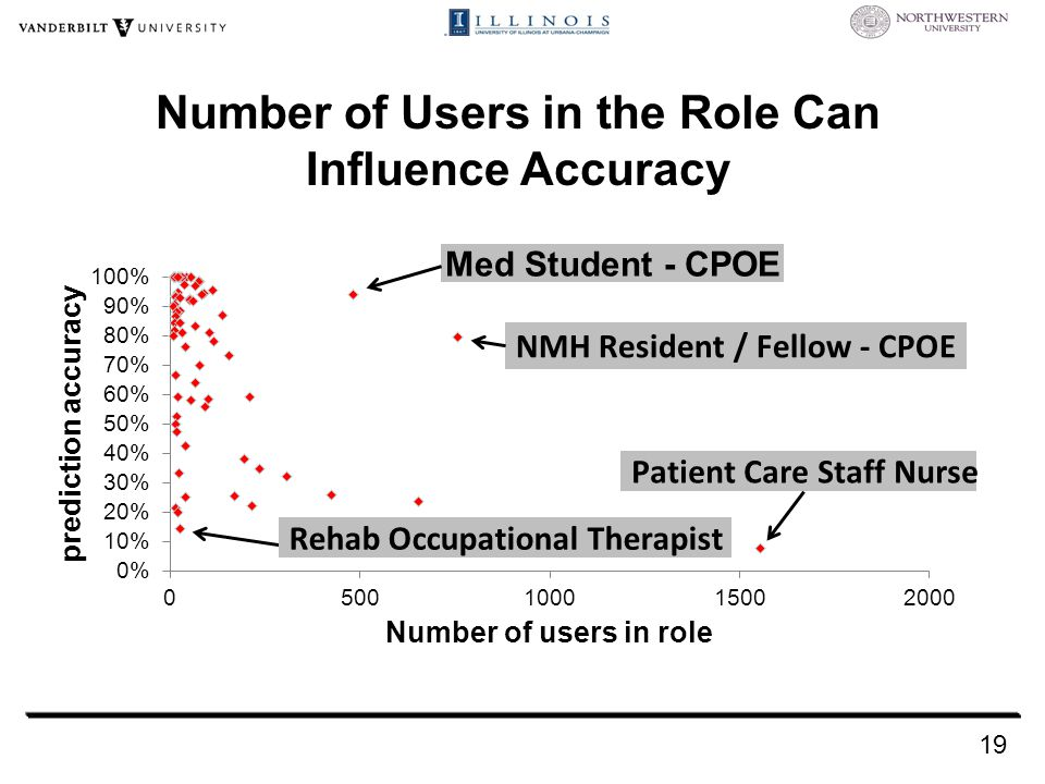 Number of Users in the Role Can Influence Accuracy 19